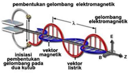 Alat Alat Elektromagnetik
